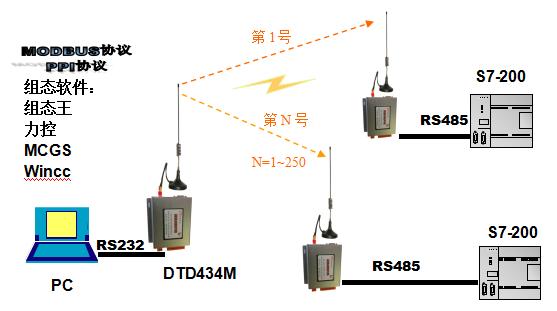 步科plc通讯线接线图