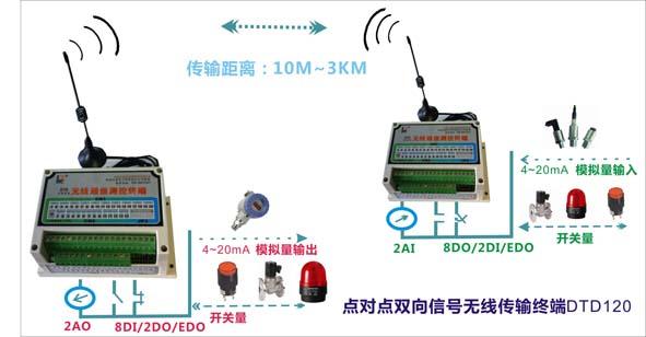 DTD120混合信号无线传输器