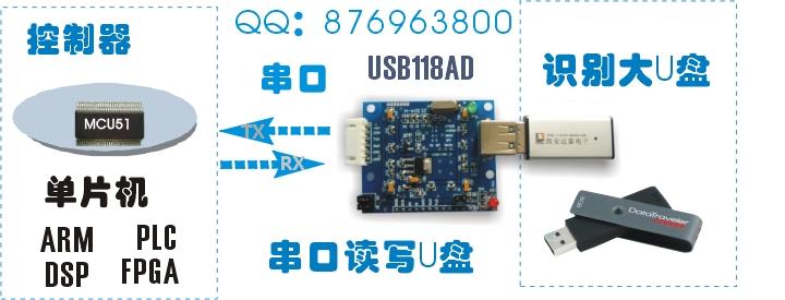 USB模块