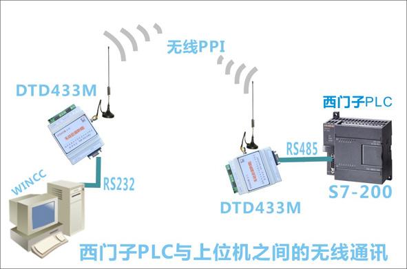 西门子plc200与上位机之间无线通讯案例分析