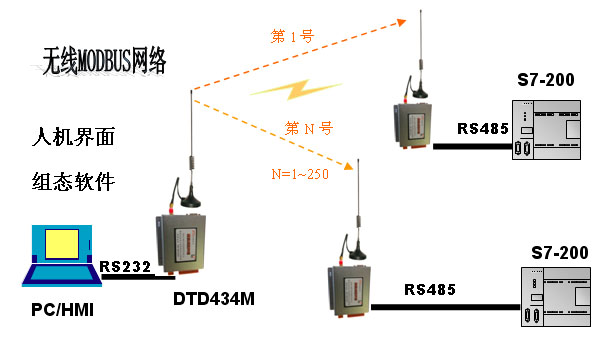 一、方案概述   1、有线MODBUS网络组成:此略。   2、无线MODBUS网络组成:    在实际系统中,人机界面与PLC不在一起,中心计算机一般放置在控制室,而PLC安装在现场车间,二者之间距离往往从几十米到几公里。如果布线的话,需要挖沟施工,比较麻烦,这种情况下比较适合采用无线通信方式。      二、组态王实现MODBUS主站   1、新建组态王工程----详见达泰无线产品光盘   2、 创建设备    3、 创建数据词典    4、 创建画面   变量定义完成后创建画面。选择 文件画面