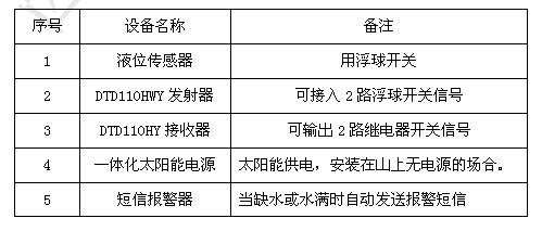PLC竞技宝网址通信终端